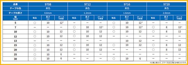 ハイタック97シリーズの規格表