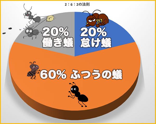 蟻の2:6:2の割合グラフ