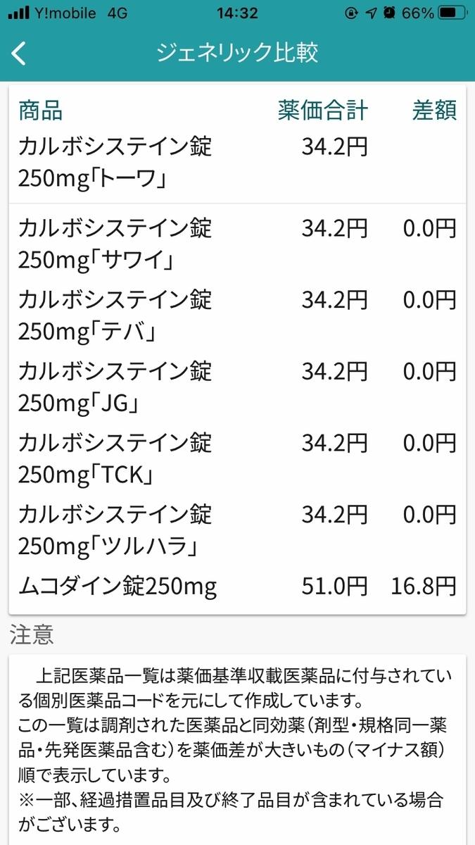 ジェネリック薬品にした場合の価格と種類一覧
