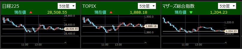 2021/4/21東証指数