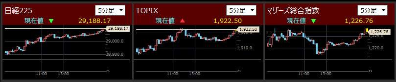 2021/4/22東証指数