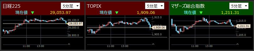 2021/4/28東証指数