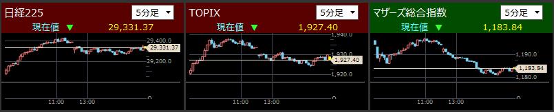 2021/5/06東証指数