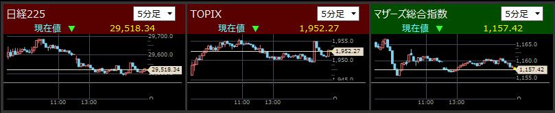2021/5/10東証指数