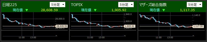 2021/5/11東証指数