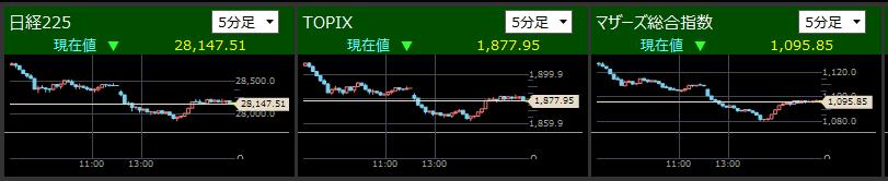 2021/5/12東証指数