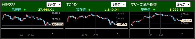 2021/5/13東証指数