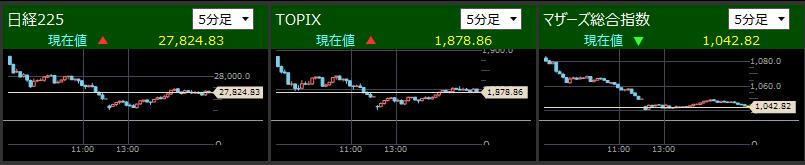2021/5/17東証指数