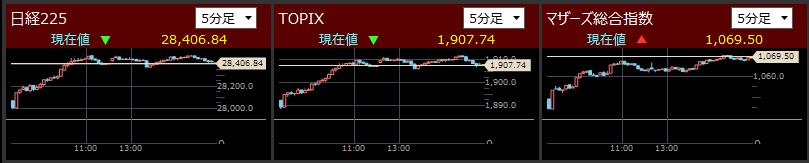 2021/5/18東証指数