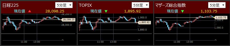 2021/5/20東証指数