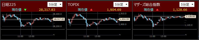 2021/5/21東証指数