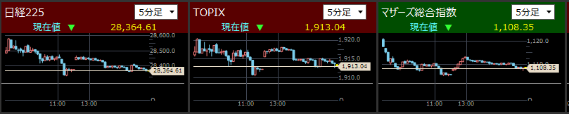 2021/5/24東証指数