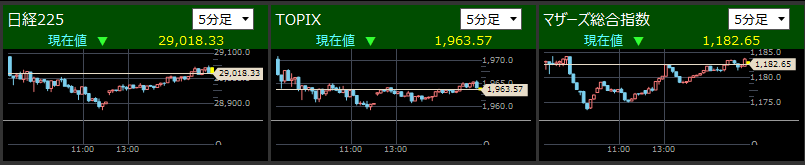 2021/6/17東証指数