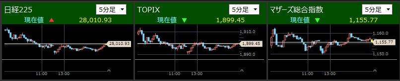 2021/6/21日経平均が一時-1100円終値-953.15