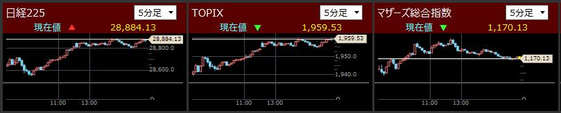 225は873円の大幅高だが前日TOPIXより下げたにもかかわらずTOPIXより上昇率は低い