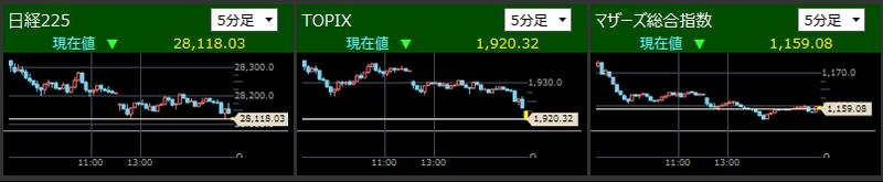 日経225とTOPIXとマザーズ指数分足2021/7/8