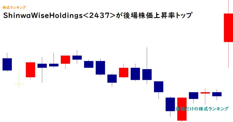 ShinwaWiseHoldings<2437>が後場株価上昇率トップ