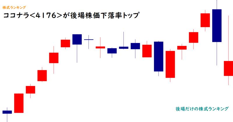 ココナラ<4176>が後場株価下落率トップ