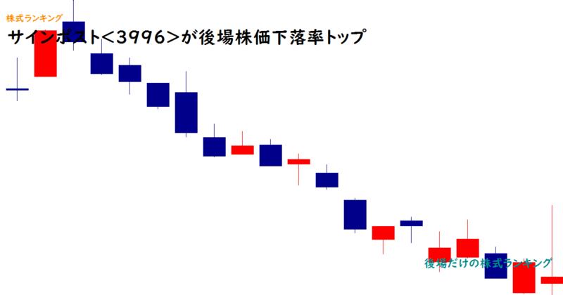 サインポスト<3996>が後場株価下落率トップ