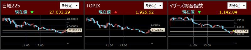 日経225とTOPIXとマザーズ指数分足2021/7/26
