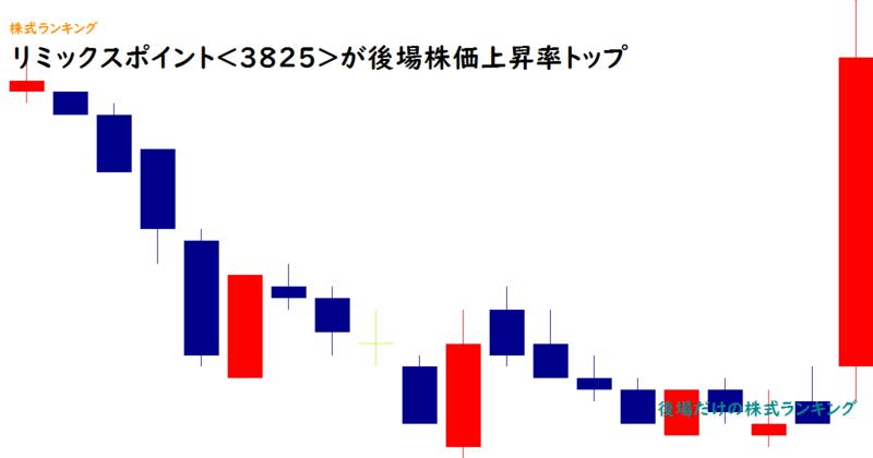 リミックスポイント<3825>が後場株価上昇率トップ