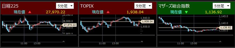 日経225とTOPIXとマザーズ指数分足2021/7/27