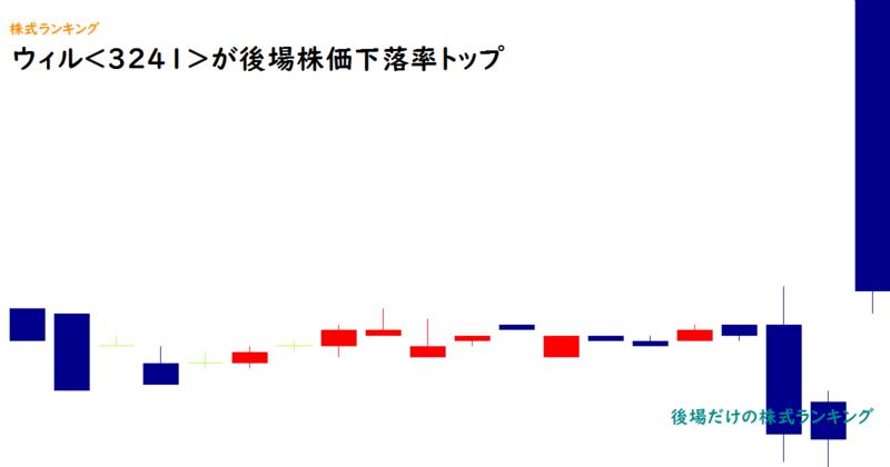 ウィル<3241>が後場株価下落率トップ