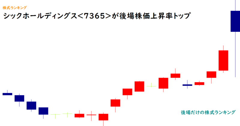 シックホールディングス<7365>が後場株価上昇率トップ
