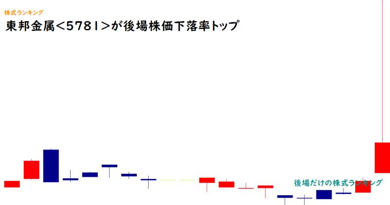 東邦金属<5781>が後場株価下落率トップ