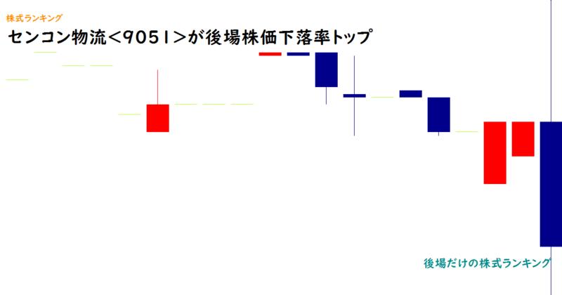 センコン物流<9051>が後場株価下落率トップ