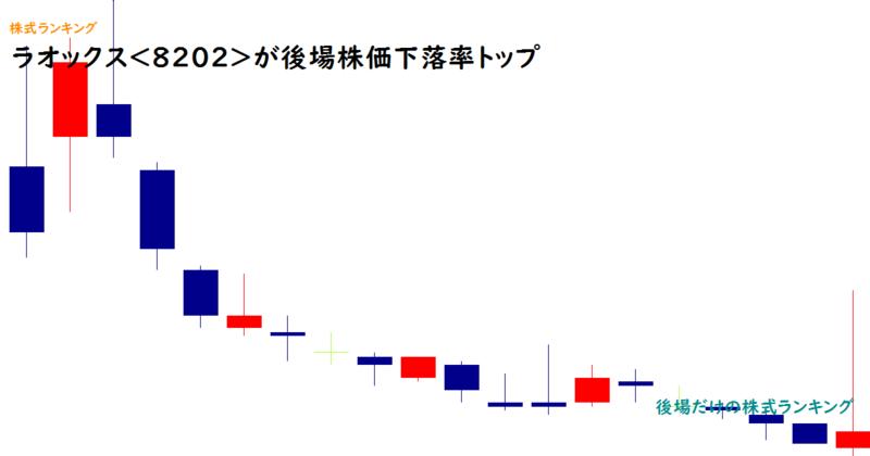 ラオックス<8202>が後場株価下落率トップ