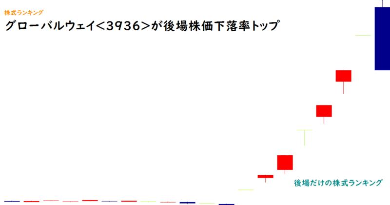 グローバルウェイ<3936>が後場株価下落率トップ