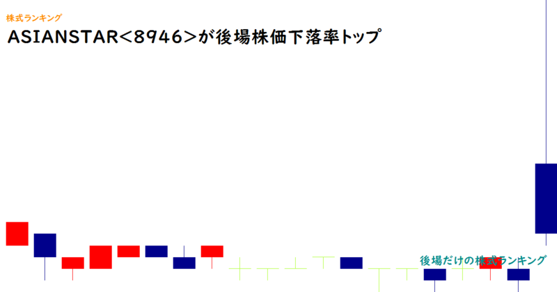 ASIANSTAR<8946>が後場株価下落率トップ