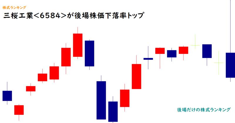 三桜工業<6584>が後場株価下落率トップ