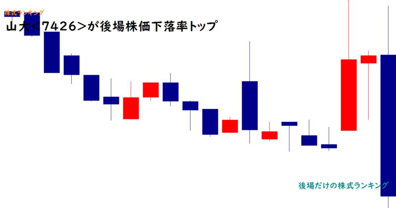 山大<7426>が後場株価下落率トップ