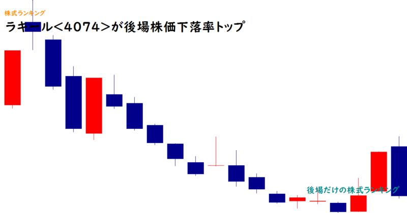 ラキール<4074>が後場株価下落率トップ