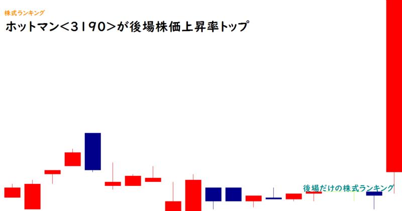 ホットマン<3190>が後場株価上昇率トップ