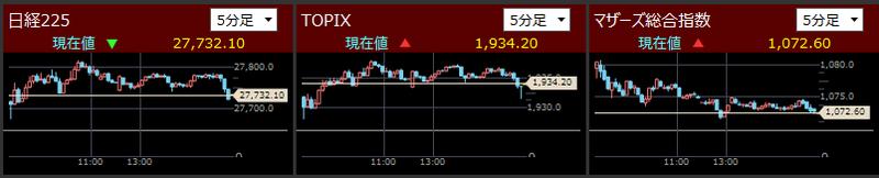 日経225とTOPIXとマザーズ指数分足2021/8/24