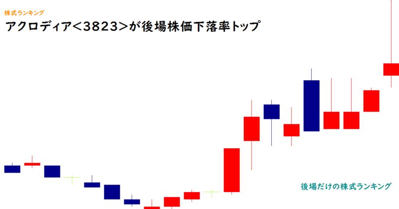 アクロディア<3823>が後場株価下落率トップ