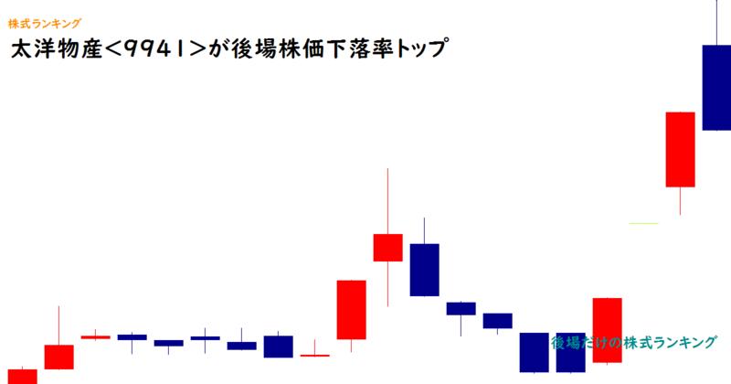 太洋物産<9941>が後場株価下落率トップ