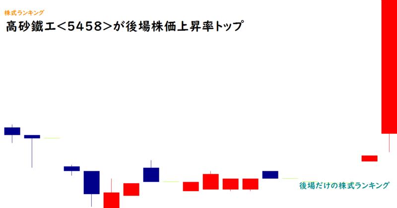 高砂鐵工<5458>が後場株価上昇率トップ