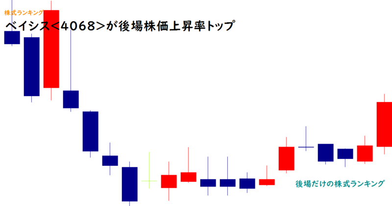 ベイシス<4068>が後場株価上昇率トップ