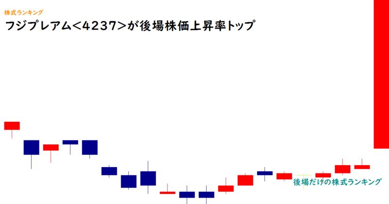 フジプレアム<4237>が後場株価上昇率トップ