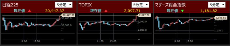 日経225とTOPIXとマザーズ指数分足2021/9/13