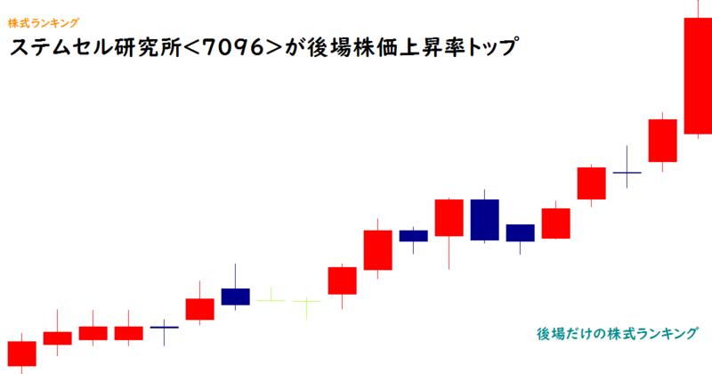 ステムセル研究所<7096>が後場株価上昇率トップ
