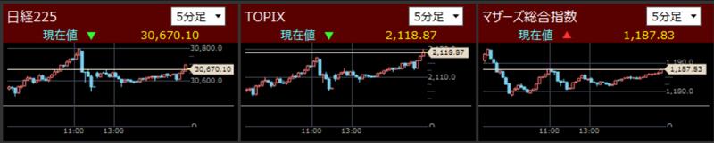 日経225とTOPIXとマザーズ指数分足2021/9/14