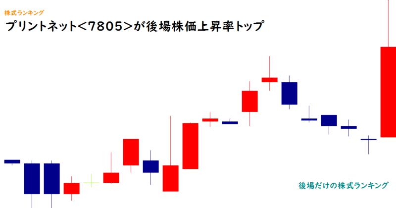プリントネット<7805>が後場株価上昇率トップ