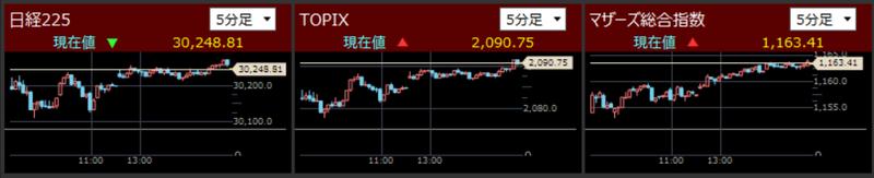 日経225とTOPIXとマザーズ指数分足2021/9/24
