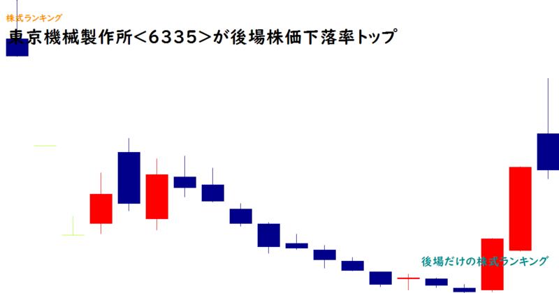 東京機械製作所<6335>が後場株価下落率トップ