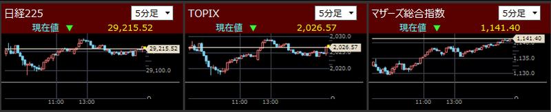 日経225とTOPIXとマザーズ指数分足2021/10/19